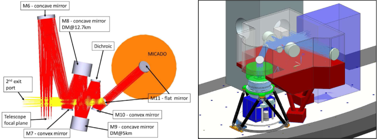 left: baseline design of the MAORY optical relay, selected as a trade-off in terms of optical performance of the MICADO-MAORY system, and showing the location of MICADO. It was developed by the MAORY consortium and is described in detail by Lombini et al.(2016)
