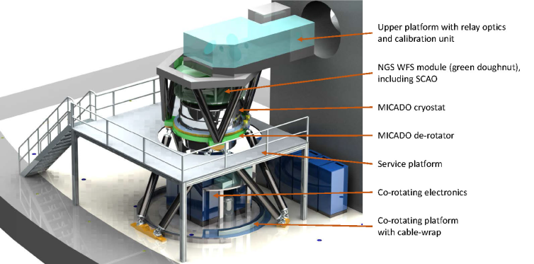 Hexapod concept for supporting the de-rotator and MICADO cryostat and with the entrance focal plane at a height of 4.2m above the Nasmyth platform. Below the cryostat are the electronics on the co-rotating platform, which also houses the cable-wrap. Mounted on top of the cryostat is the NGS WFS module (for both MCAO and SCAO). In this view, the instrument is shown in the 'stand-alone' deployment configuration, which requires an additional small platform above, supported on a second hexapod, to hold the MICADO calibration assembly as well as the relay optics that will be used during the MICADO AIV phase.