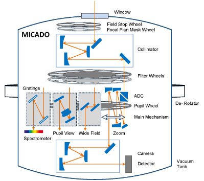 Functional diagram of the MICADO cold instrument, summarising the optical layout and the mechanisms in the cryostat. Functional diagrams for the NGS WFS module (SCAO and its calibration unit), and the MICADO calibration unit are not included.