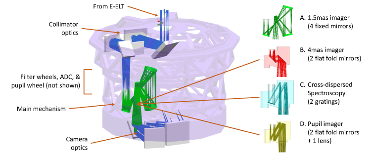 Overview of the main optical path as it is folded into the cryostat. The collimator and camera are oriented horizontally at the top and bottom of the internal structure. Between them are most of the movable components: the filter wheels, ADC, and pupil wheel are not shown. This figure illustrates how the main mechanism enables one to switch between option (A) 1.5mas imaging, which uses fixed mirrors mounted to the internal structure and separate from the mechanism, and any of (B) 2 flat fold mirrors for 4mas imaging, (C) 2 gratings for cross-dispersed spectroscopty, or (D) 2 flat fold mirrors and a lens for pupil imaging.