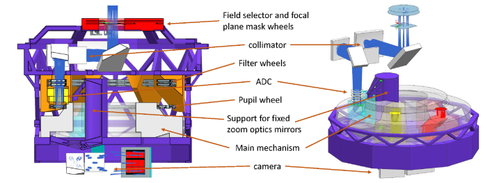 Overview of the mechanisms inside the cryostat. At the top in red are the field selector and focal plane mask wheels. The filter wheels, ADC, and pupil wheel are mounted together in the orange structures, and comprise a single deliverable sub-system. Below these, the main mechanism in pale grey, which moves between the upper and lower mounts for the fixed zoom optics mirrors, is another deliverable sub-system. The cold internal structure is drawn in purple.