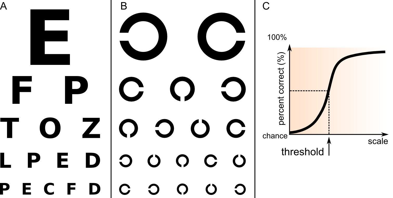 Visual acuity measurement: (A) Snellen chart, acuity is determined by finding the smallest row of letters that can be correctly read aloud. (B) Landolt C chart, acuity is determined by finding the smallest row where the subject can correctly report the orientation of each optotype's opening. (C) Illustration of a psychometric curve for visual acuity measurement. The threshold scale is indicated