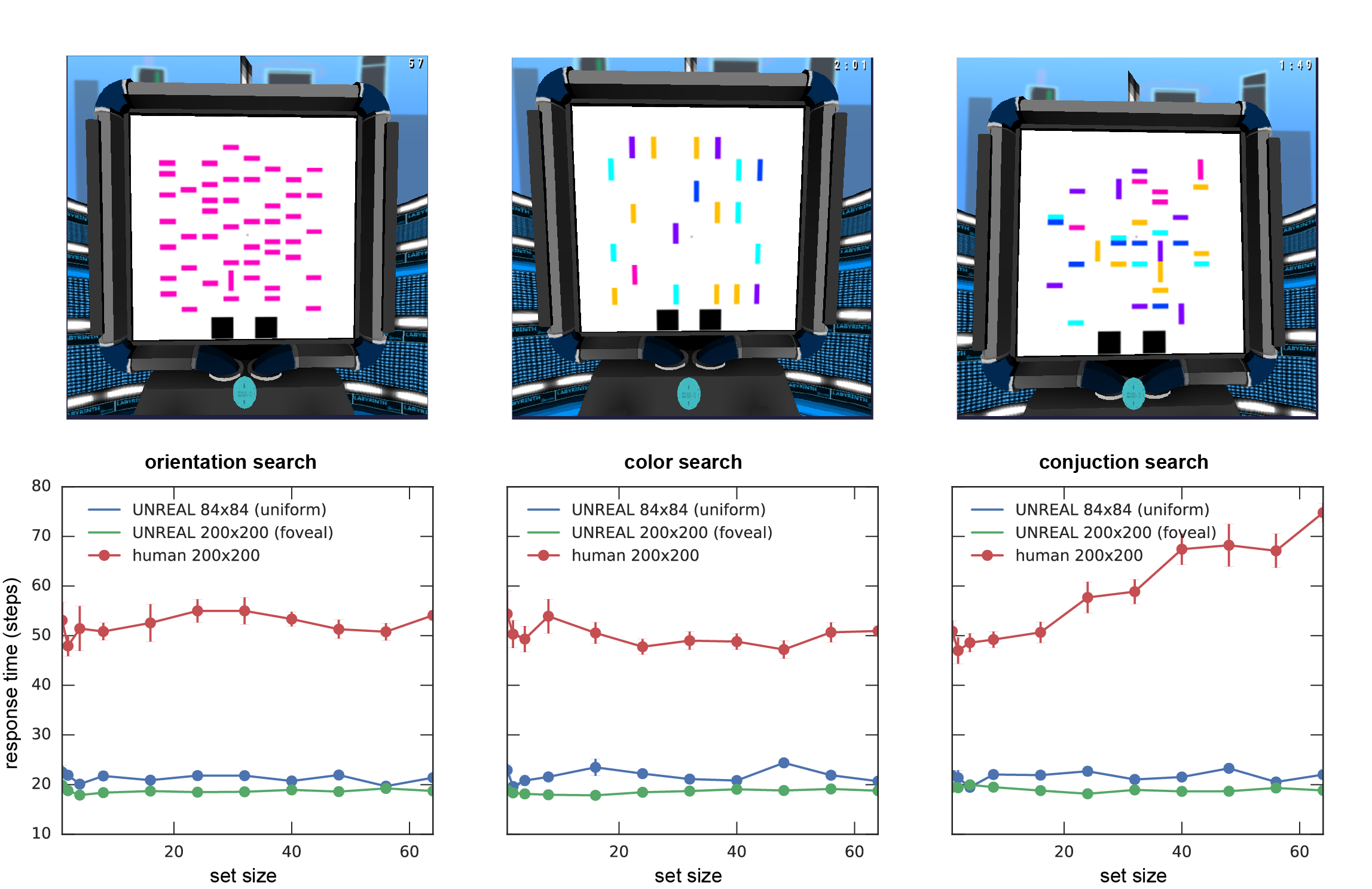 Visual search reaction times: orientation search, color search, and conjunction search. Human reaction times for orientation search and color search are independent of set size but scale linearly with set size for conjunction search. This replicates a well-known result in the literature