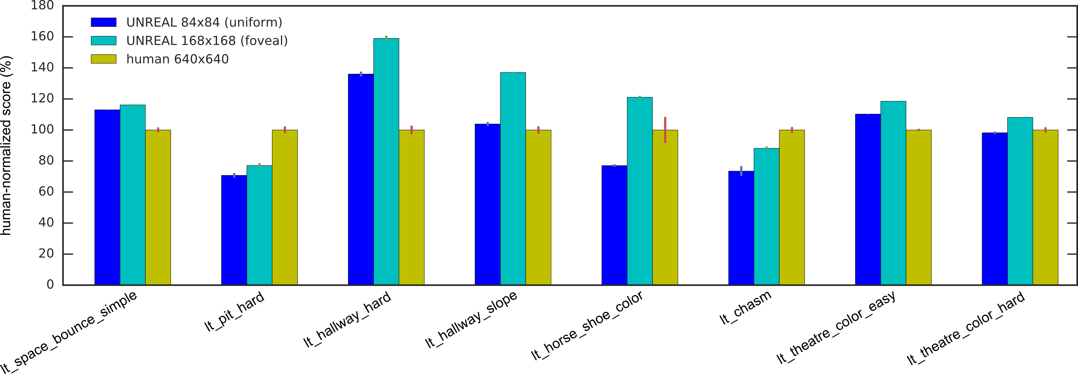 Laser tag: bar graph comparing UNREAL performance with and without fovea to human level. The foveated UNREAL agent outperforms the unfoveated agent in all levels.