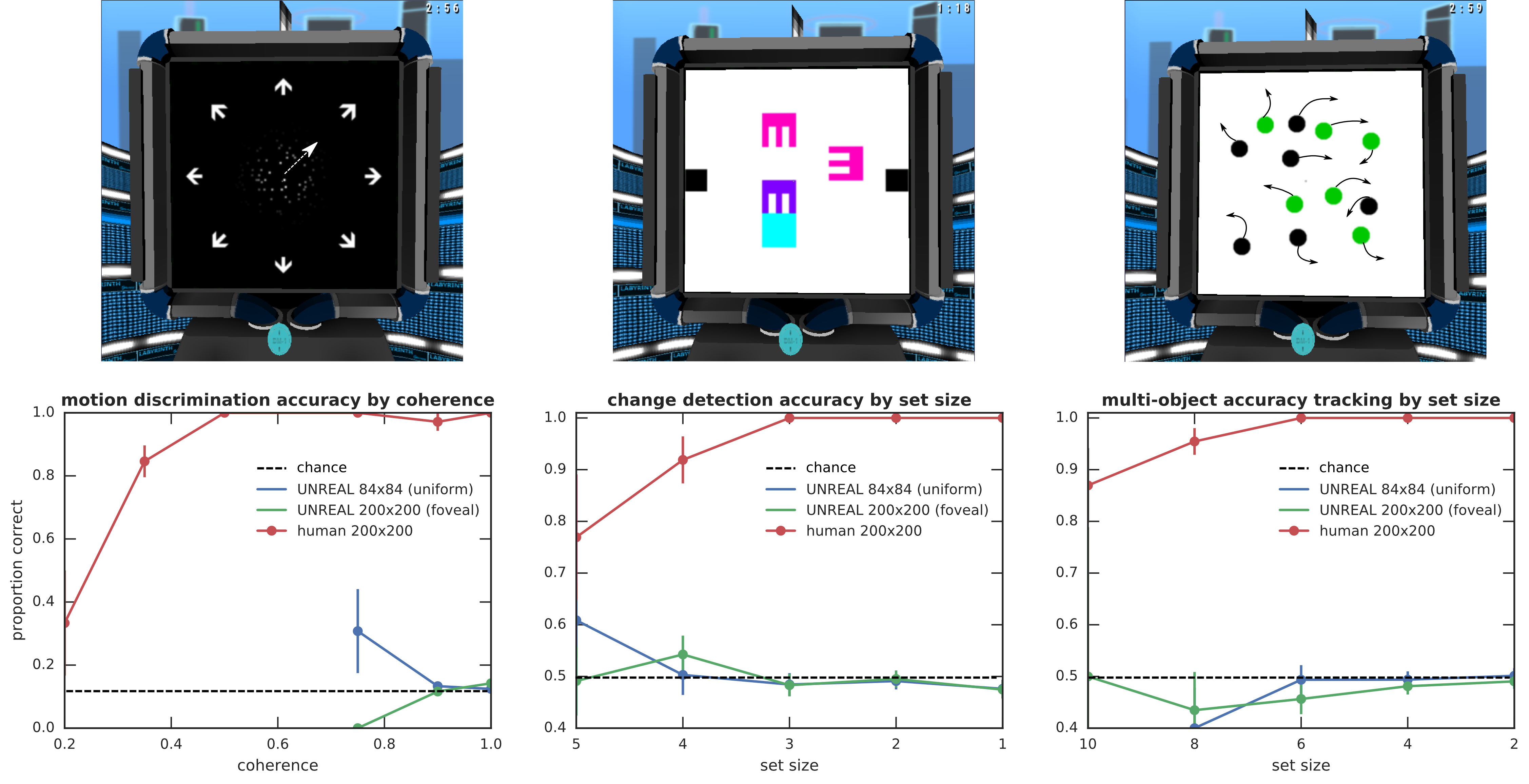 Psychometric functions comparing human and UNREAL on motion discrimination, change detection, and multiple object tracking tasks. UNREAL is not able to perform these tasks, performing at chance levels under all settings.