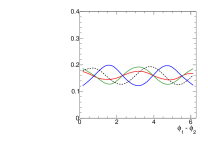 Angular distributions in the