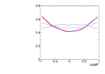 Mass and angular distributions in the