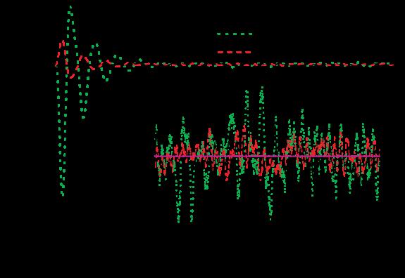 (Colour on-line) Average exchange flux