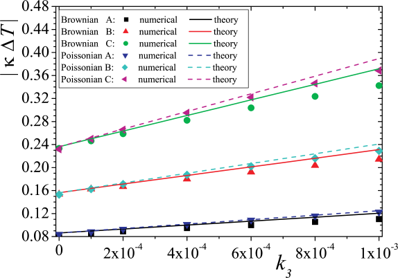 (Colour on-line) Comparison between numerically obtained values (symbols) and the first order approximation of thermal conductance from Eqs.(