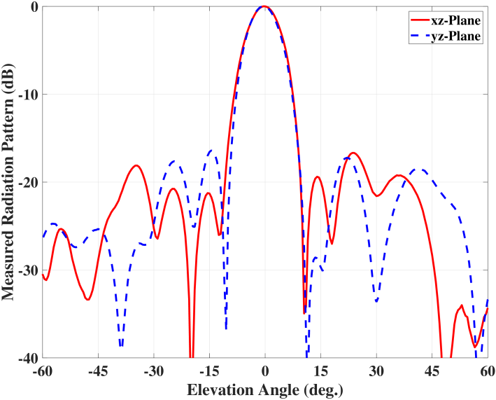 Measured performance of the broadside beam: (a) Normalized radiation patterns at 2.3 GHz; (b) Antenna gains within the frequency band of interest (from 2 GHz to 2.6 GHz).