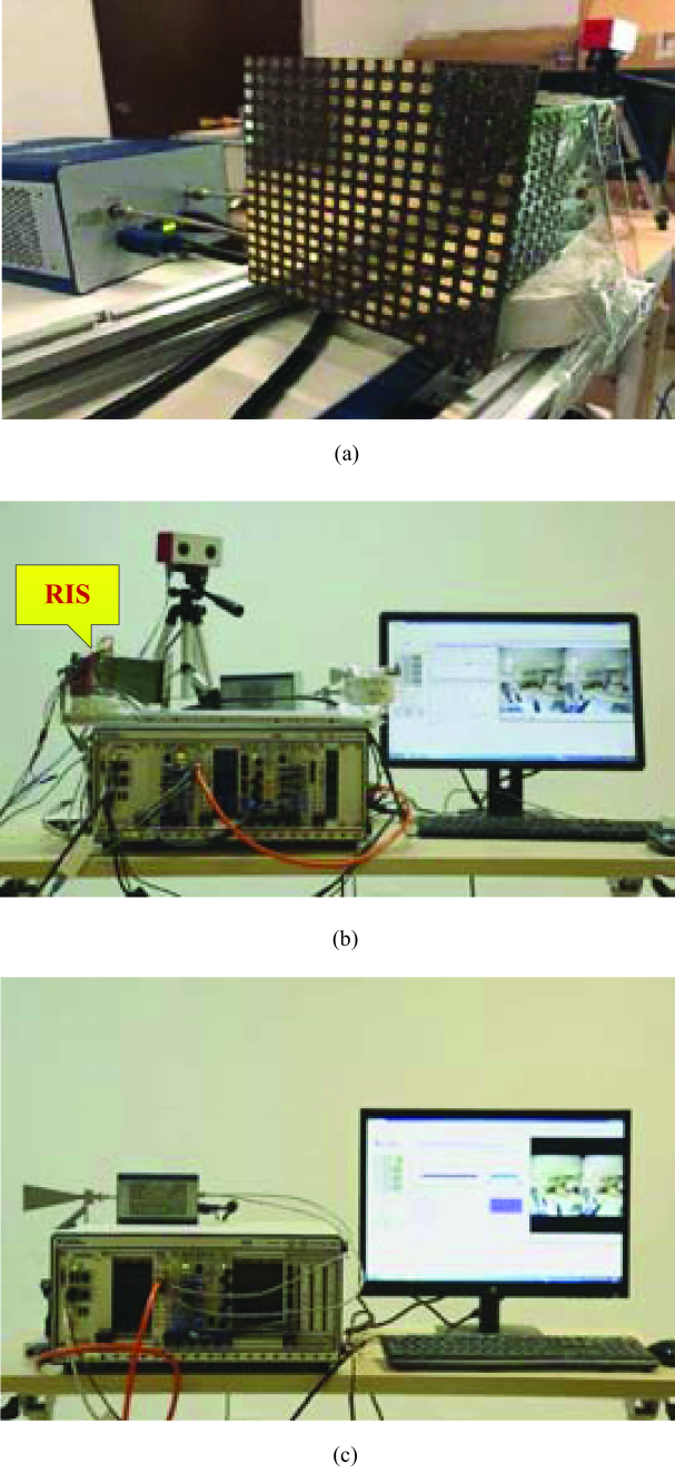 The constructed RIS-based prototype at 28.5 GHz: (a) The RIS operating at 28.5 GHz; (b) Transmitter; (c) Receiver.