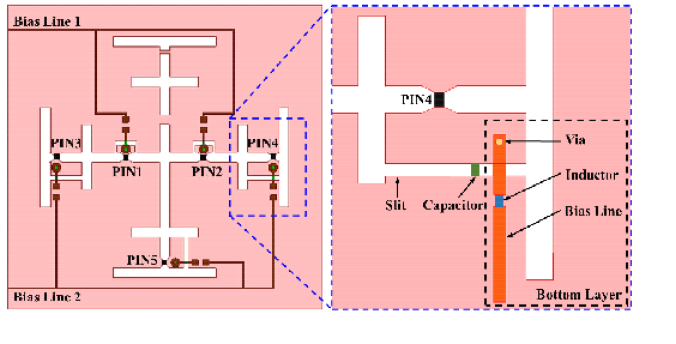 Layout of the DC bias network of the 2-bit RIS element.