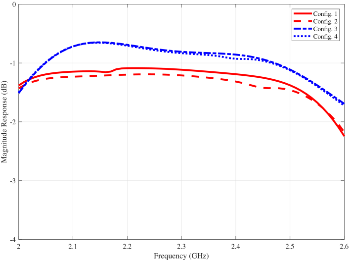 Simulated performances of the proposed 2-bit RIS element: (a) Phase performance; (b) Magnitude performance.