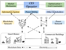 Blockchain-assisted architecture of operation in CESs.