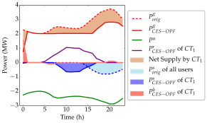 Aggregate load profile and generation after solving CES-OPF(
