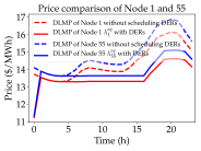 Price comparison of Node 1 and 55 before and after CES-OPF.