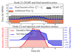 Final incentive price, net injection and incentive money for Node 2.