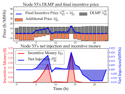 Final incentive price, net injection and incentive money for Node 53.