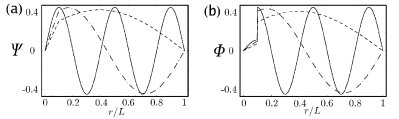 (a): The first (solid), second (dashed) and fifth (dash-dotted) wave function of the potential