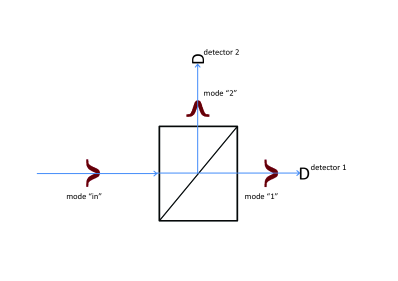 """A Bohmian particle and its pilot wave arrive on a Beam-Splitter (BS) from the left in mode """"in"""". The pilot wave emerges both in modes 1 and 2, as the quantum state in standard quantum theory. However, the Bohmian particle emerges either in mode 1 or in mode 2, depending on its precise initial position. As Bohmian trajectories can't cross each other, if the initial position is in the lower half of mode """"in"""", then the Bohmian particle exists the BS in mode 1, else in mode 2."""