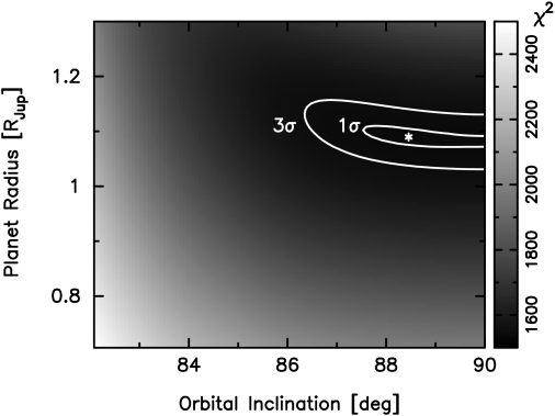 surface corresponding to the light curve solution for OGLE-TR-113, in the plane of orbital inclination vs.planet radius. The number of degrees of freedom in the fit is 1512.