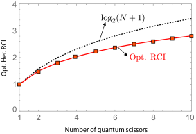 (a) Optimal heralded RCI as a function of the number of quantum scissors deployed in a pure loss channel (independent of channel transmissivity), where the optimization is over the TMSV input mean photon number