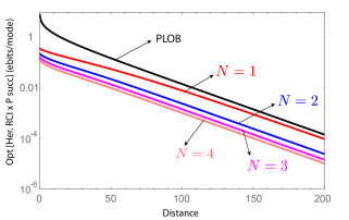 The optimal value of the product of heralded RCI and the heralding success probability for