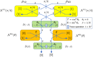 A Non-Gaussian entanglement swap operation based on Fock state filtering, displacement operations, photon subtraction and vacuum projection. See Appendix