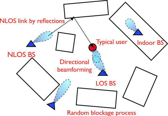 In (a), we illustrate the proposed system model for mmWave cellular networks. Blockages are modeled as a random process of rectangles, while base stations are assumed to be distributed as a Poisson point process on the plane. An outdoor typical user is fixed at the origin. The base stations are categorized into three groups: indoor base stations, outdoor base stations that are
