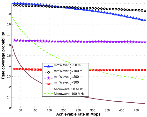 Rate coverage comparison between mmWave and conventional cellular networks. The mmWave transmit antenna pattern is assumed to be
