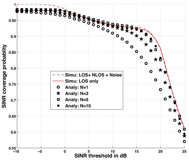 Coverage probability in a dense mmWave network. The mmWave transmit antenna pattern is assumed to be