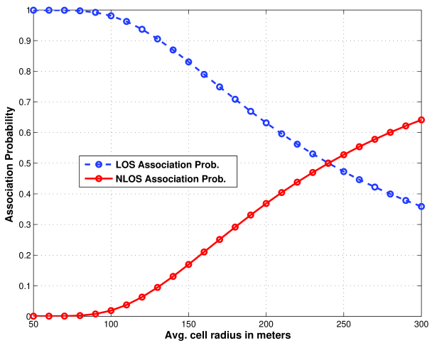 LOS association probability with different average cell radii. The lines are drawn from Monte Carlos simulations, and the marks are drawn based on Lemma