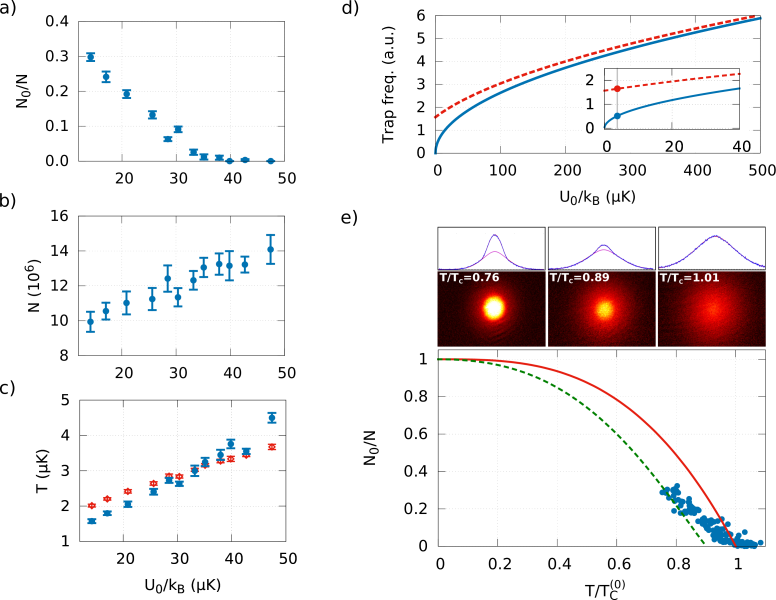 Condensed fraction and total atom number as a function of the optical trap depth during evaporation