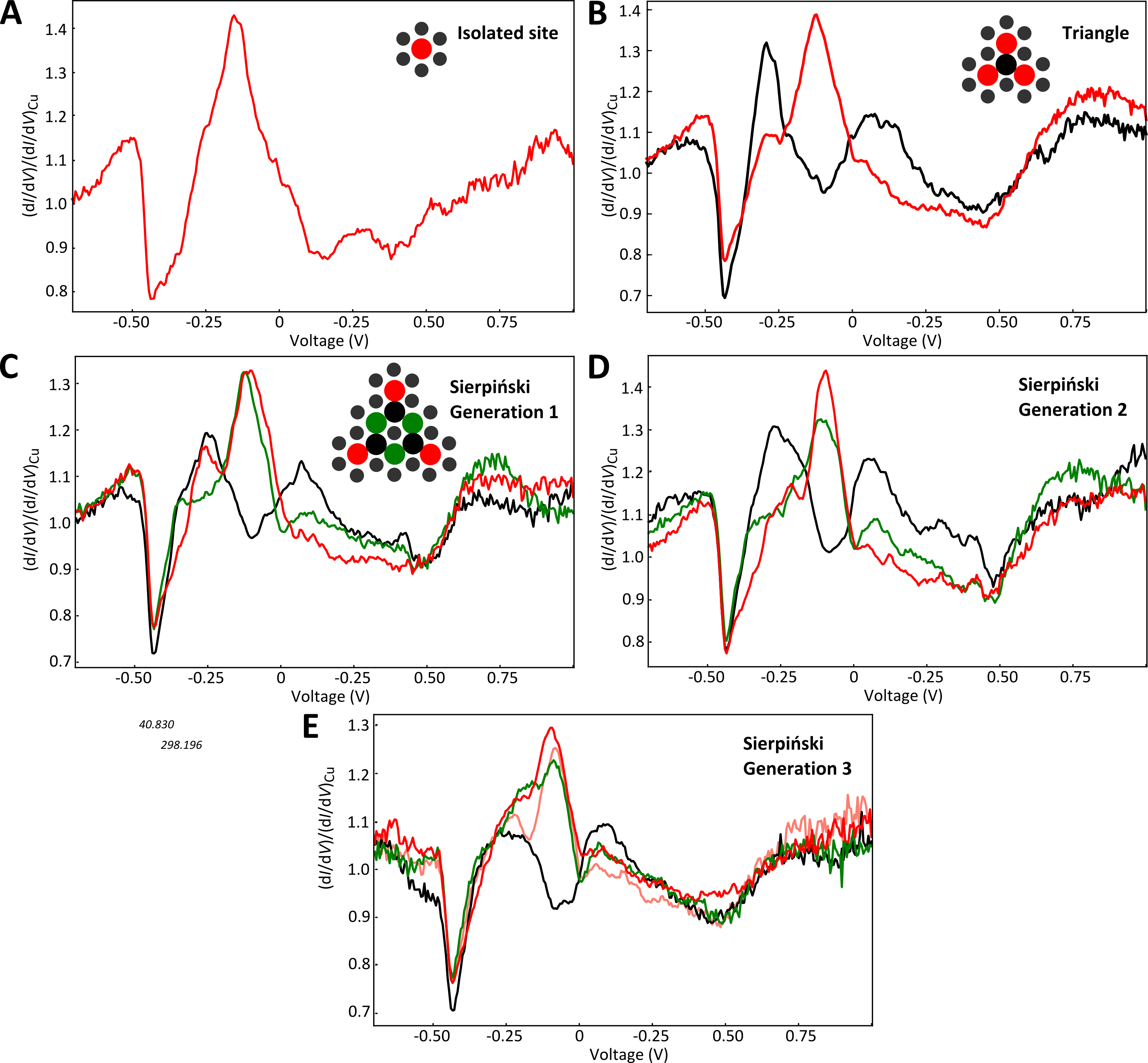 Normalized differential-conductance spectra over an isolated artificial atom site (A), a plain triangle (B, building block of the Sierpiński triangle), and a