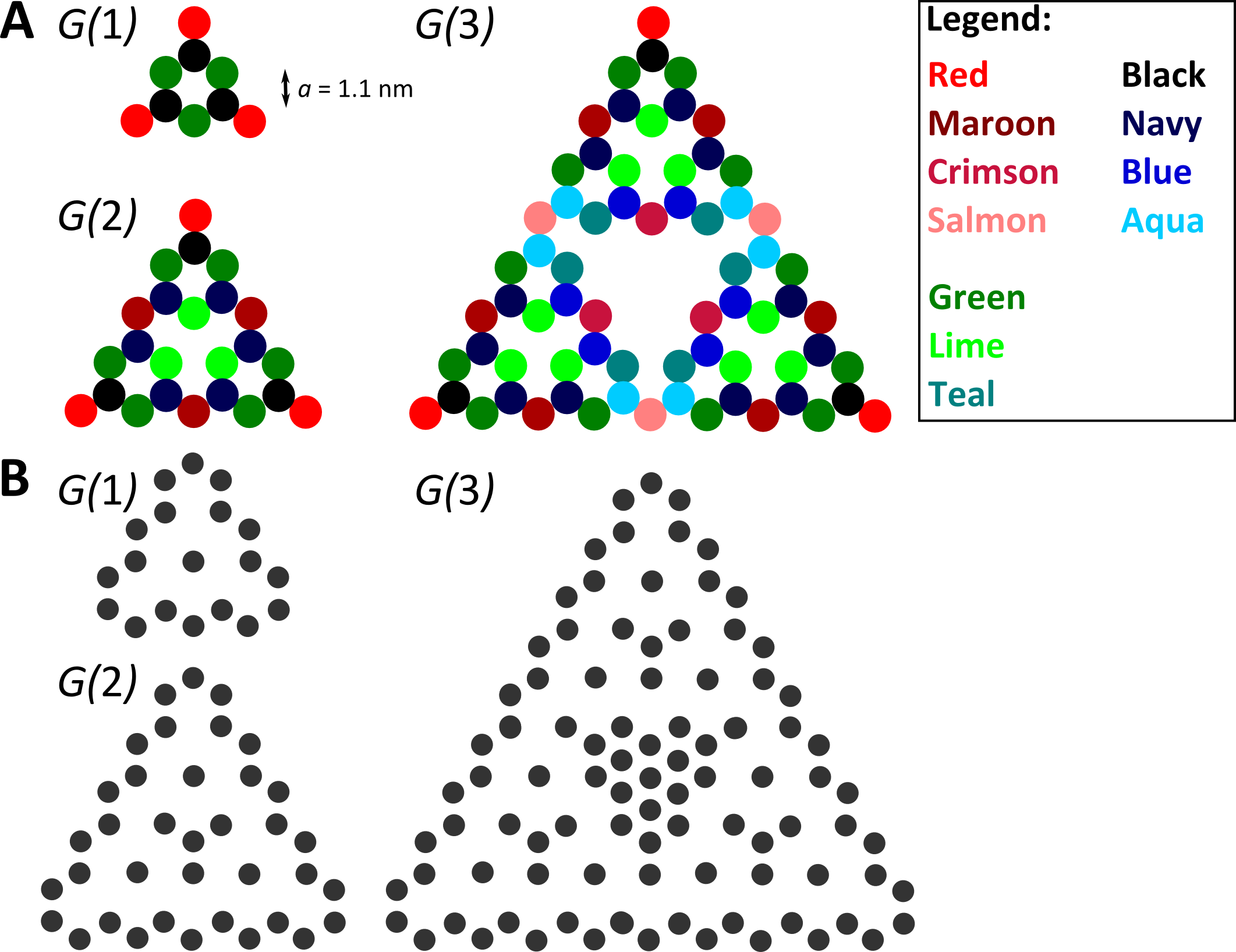 , Tight-binding geometry of the Sierpiński triangle with honeycomb basis for the first three generations.