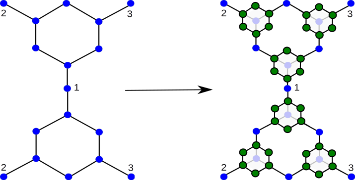Iteration scheme procedure. First, we double the lattice sites of our Sierpiński fractal to include boundary conditions. Next, we replace each site with connectivity 3 with a hexagonal lattice to go from the first generation (blue dots) to the second generation (green dots). This procedure is repeated each iterative step.