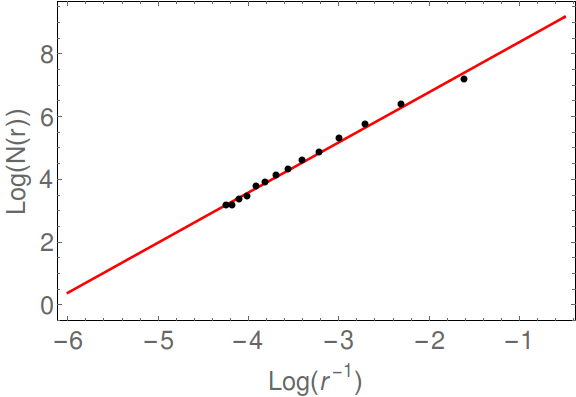 , the loglogplot constructed from the box-counting method. The Minkowski-Bouligand dimension is given by the slope.