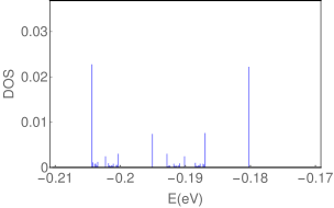 Fraction of DOS, where the self-similarity is clearly visible among the figures.