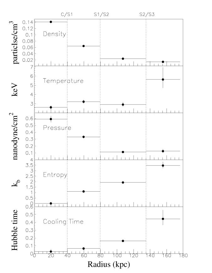 Deprojected ICM particle density, temperature, pressure, entropy and cooling time profiles of the southwestern part of A115N (from 20