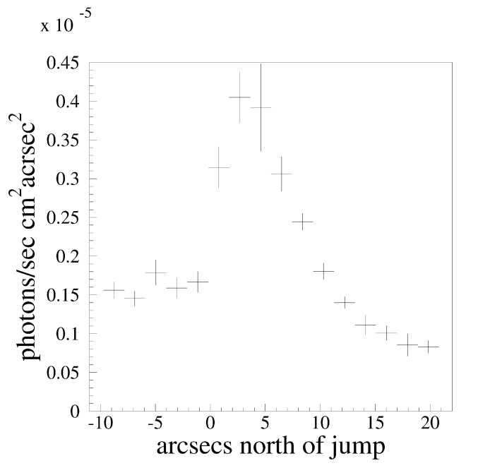 Surface brightness profile of the northern sub-cluster from south to north. Each bin contains the surface brightness averaged over 24 pixels (