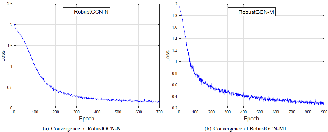 Demonstration of cross-entropy loss values across different epochs on Cora dataset