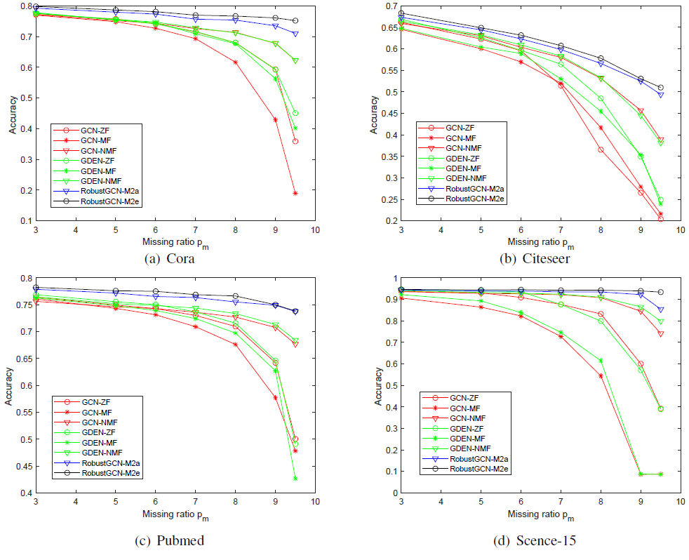 Performance of RobustGCN-M1 and other existing graph convolution methods across different missing levels.