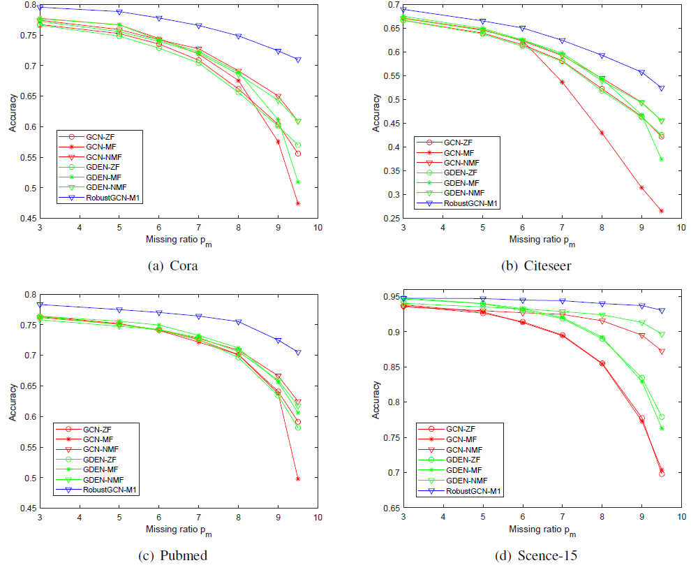 Performance of RobustGCN-M2 and other existing graph convolution methods across different missing levels.