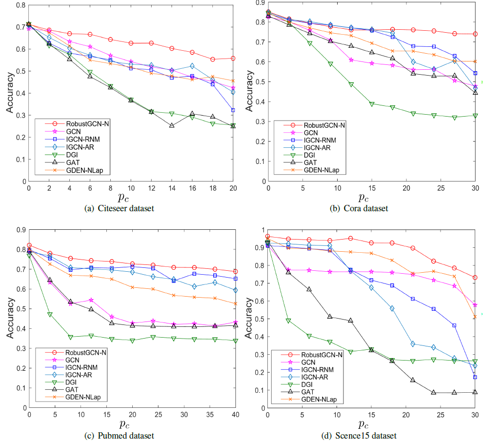 Performance of RobustGCN-N and other existing graph convolution methods across different noise levels on four datasets.