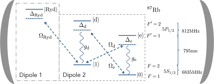 """Blueprint for the wanted """"two dipoles in-one"""" unit and the Hamiltonian Eqs.("""