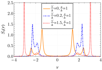 Typical cavity spectra for each of the four phases depicted in Fig.
