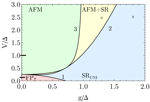 Non-equilibrium mean-field phase diagram of a Rydberg-dressed spin lattice (with nearest neighbor interaction