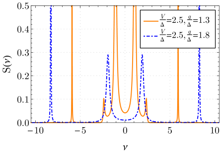 Even-odd sublattice peak in the cavity spectrum (peak close to zero frequency of the orange, solid line), which appears when the translational lattice symmetry