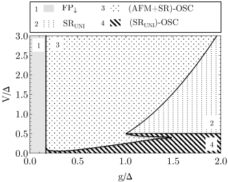 (a) Supplementing the phase diagram Fig.