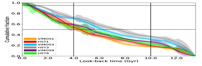 Comparison of the cumulative SFHs obtained from the VIMOS and WFPC2 data, for the three LMC regions for which the two data sources are available. The horizontal lines indicate mass fractions corresponding to 50% and 95% of the total accumulated mass. Vertical lines indicate the approximate ages that separate the main star forming episodes mentioned in the text.